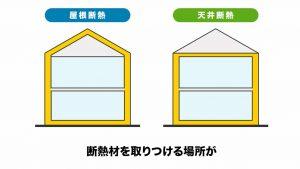 浜松市の屋根断熱施工